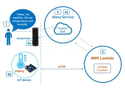 Amazon Echo – Read Temperature and Humidity from Sensor