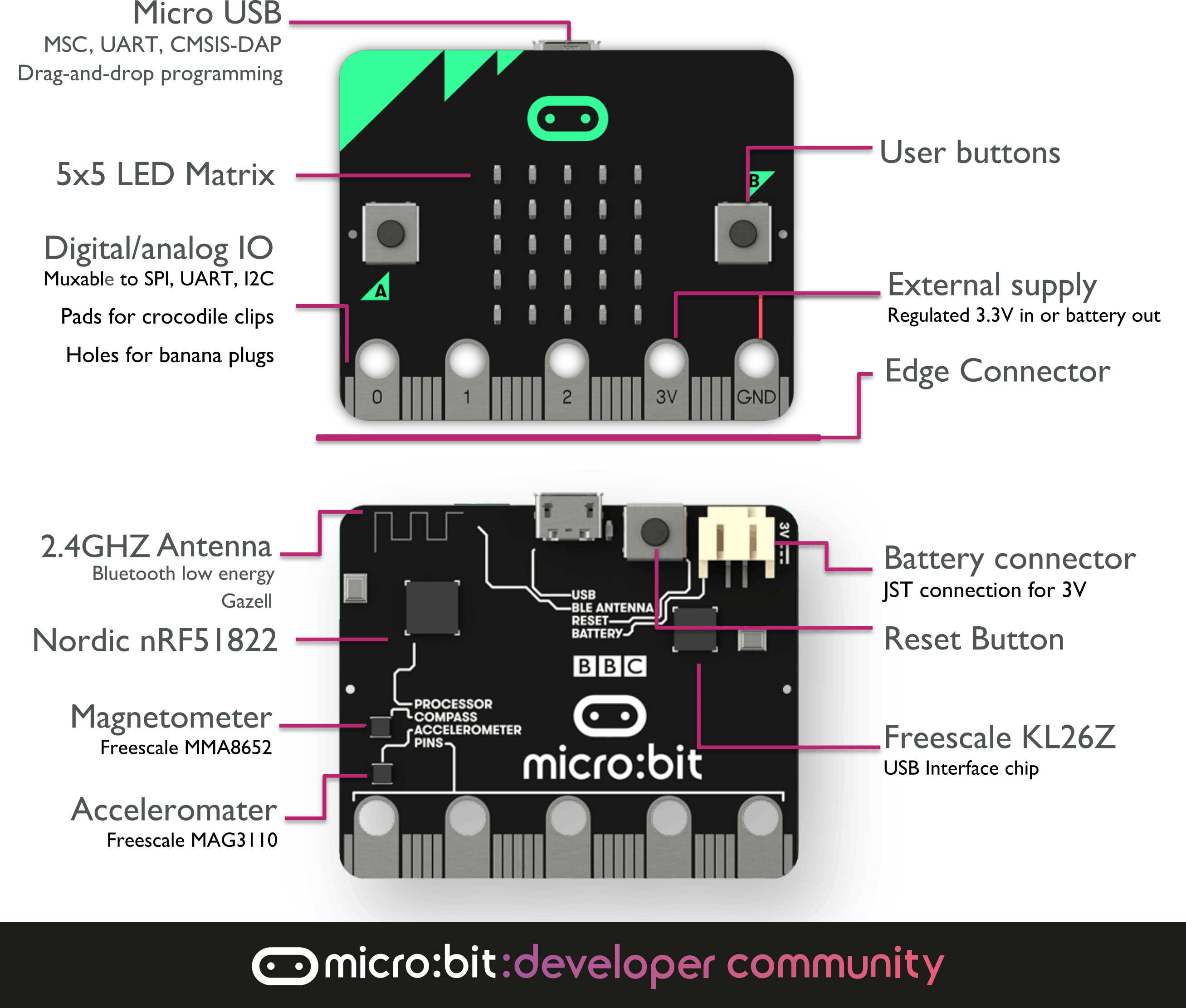 Picture Source: MIcro:bit developer community