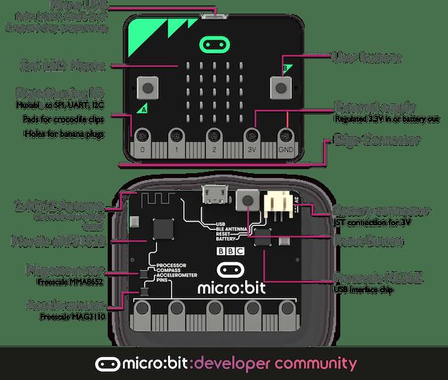 Picture Source: MIcro:bit developer community