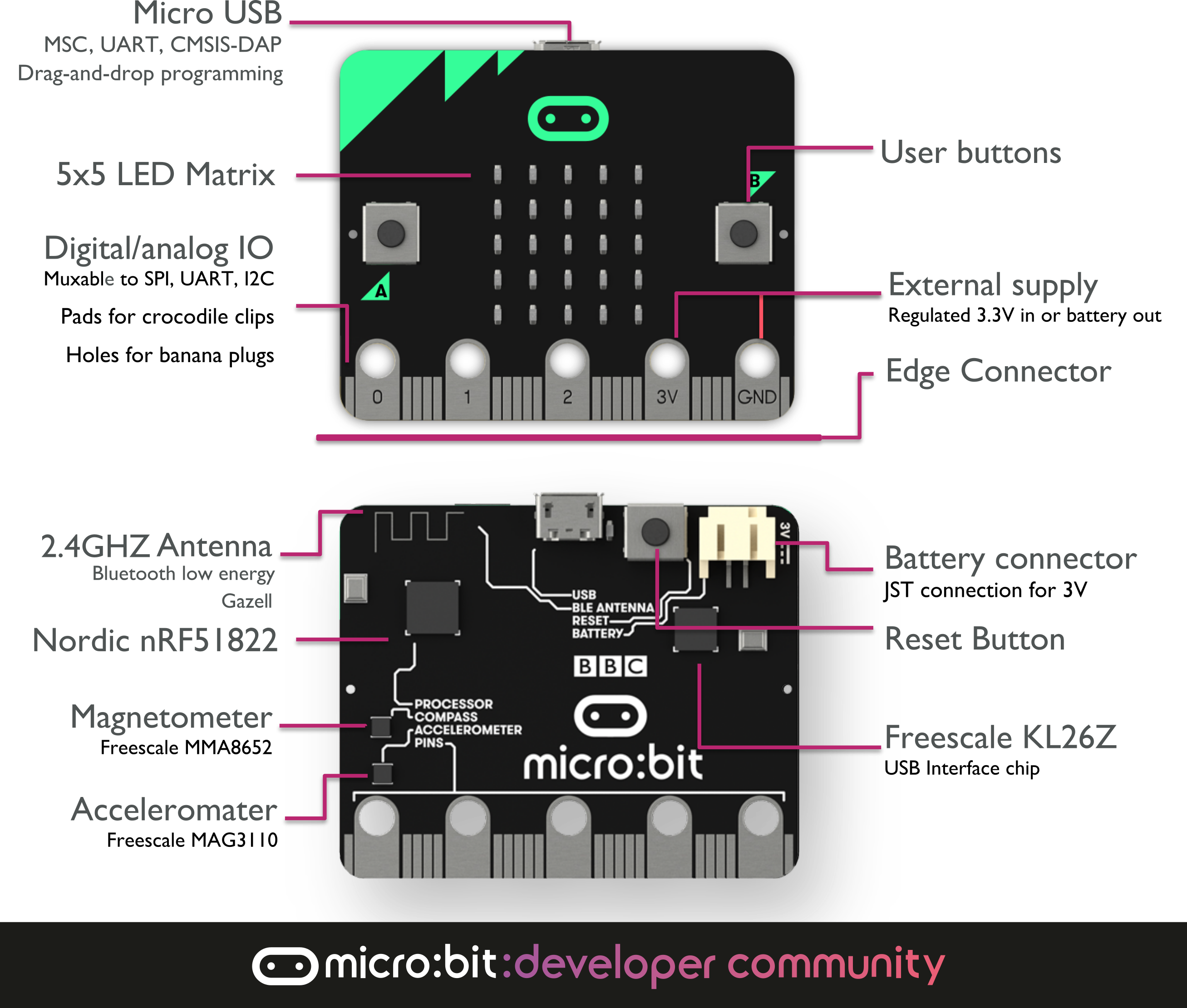 Microbit overview adwg6wdhj5