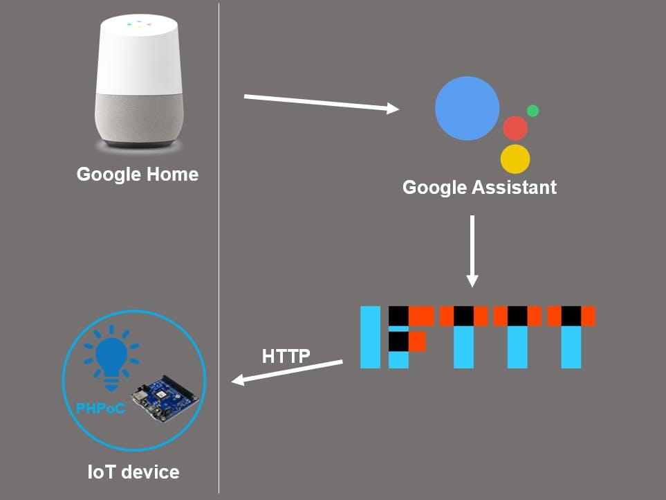 Google Home - Control DIY Devices