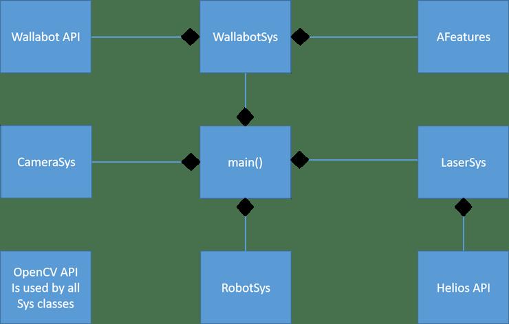 W2B - Whole WalaBot - Hackster io