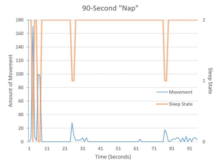 "The graphed results of a 90 second power ""nap."""
