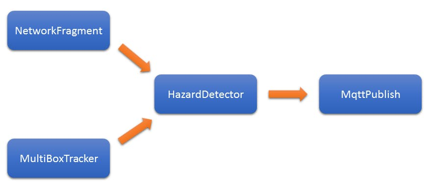 Hazard Detection Block Diagram