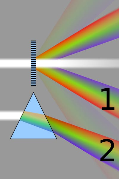the role of prism or grating (see wikipedia)