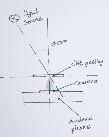 The design principle of mini-spectroscope