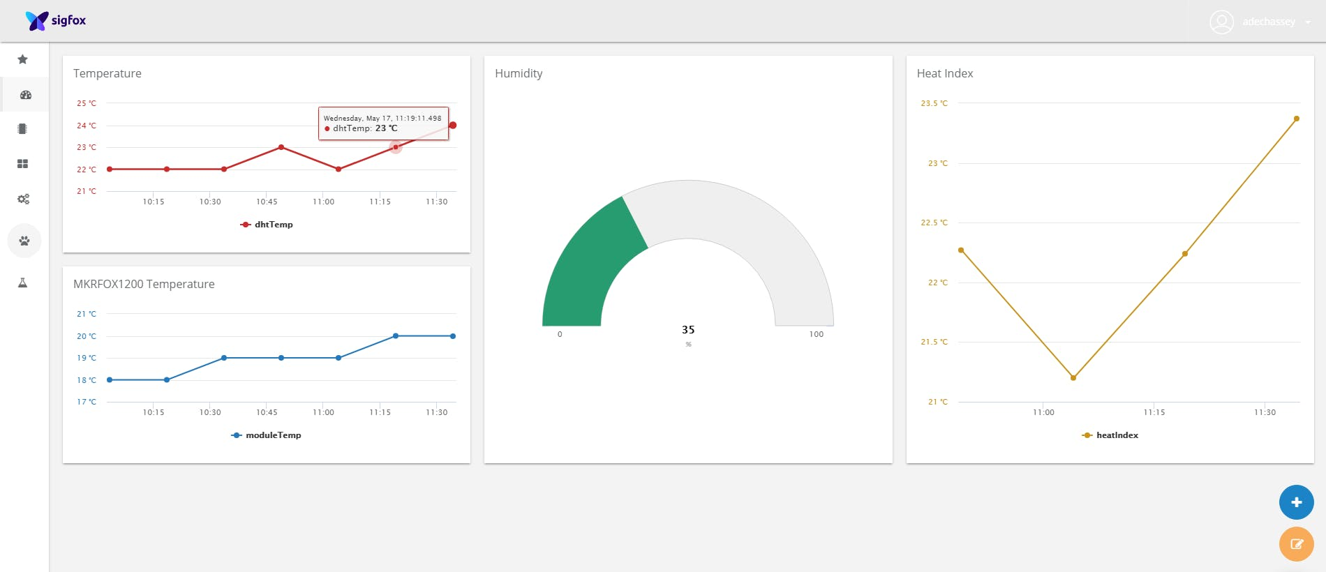 A dashboard example