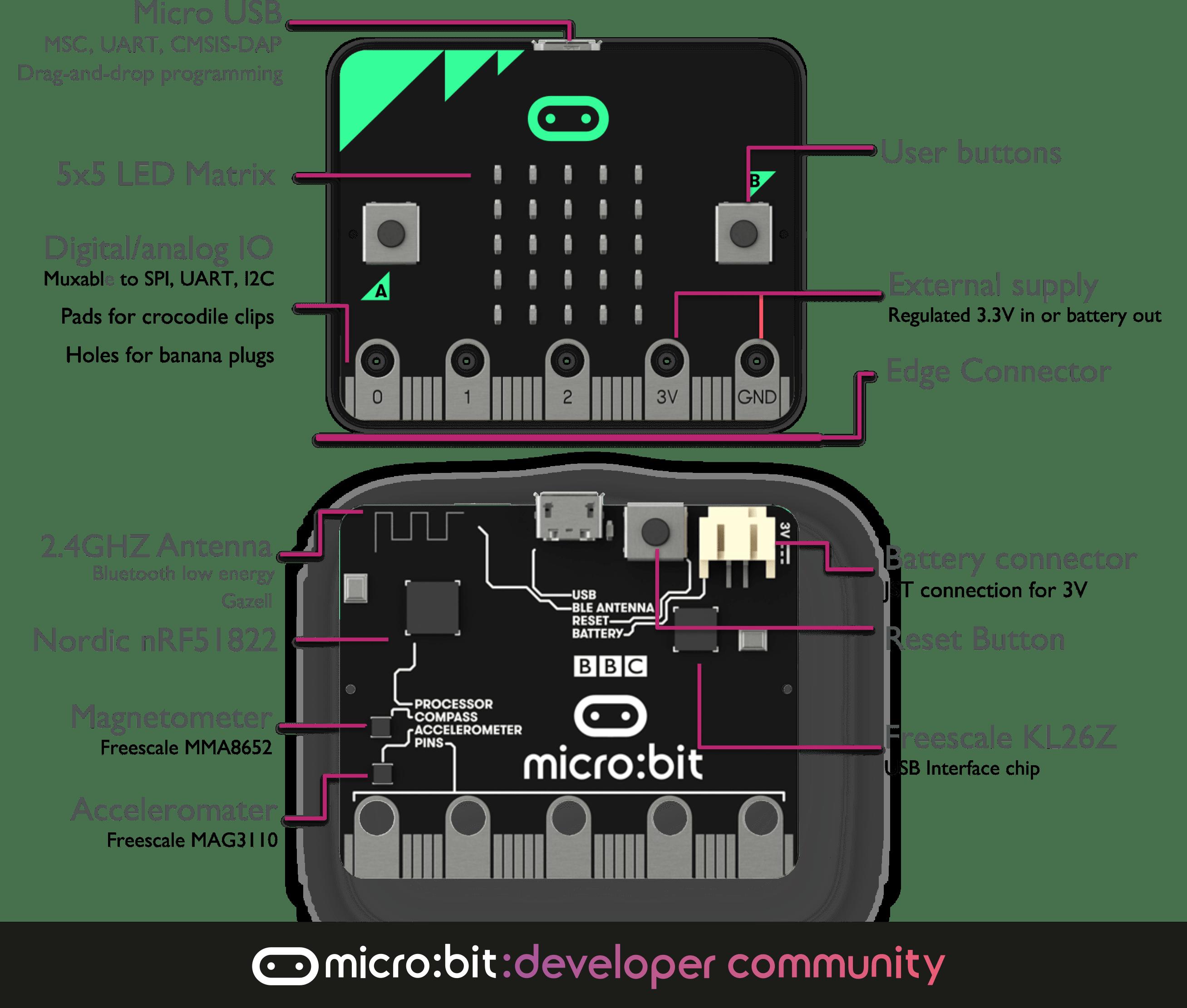 Microbit overview min nl1tocsagq