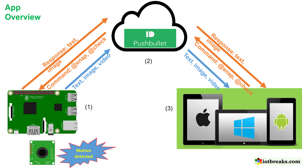 Camera Alert Application with Raspberry Pi 3, iOS/Android
