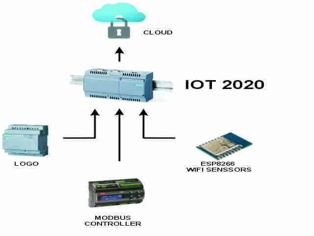 IOT2020 Protocol Converter To Cloud