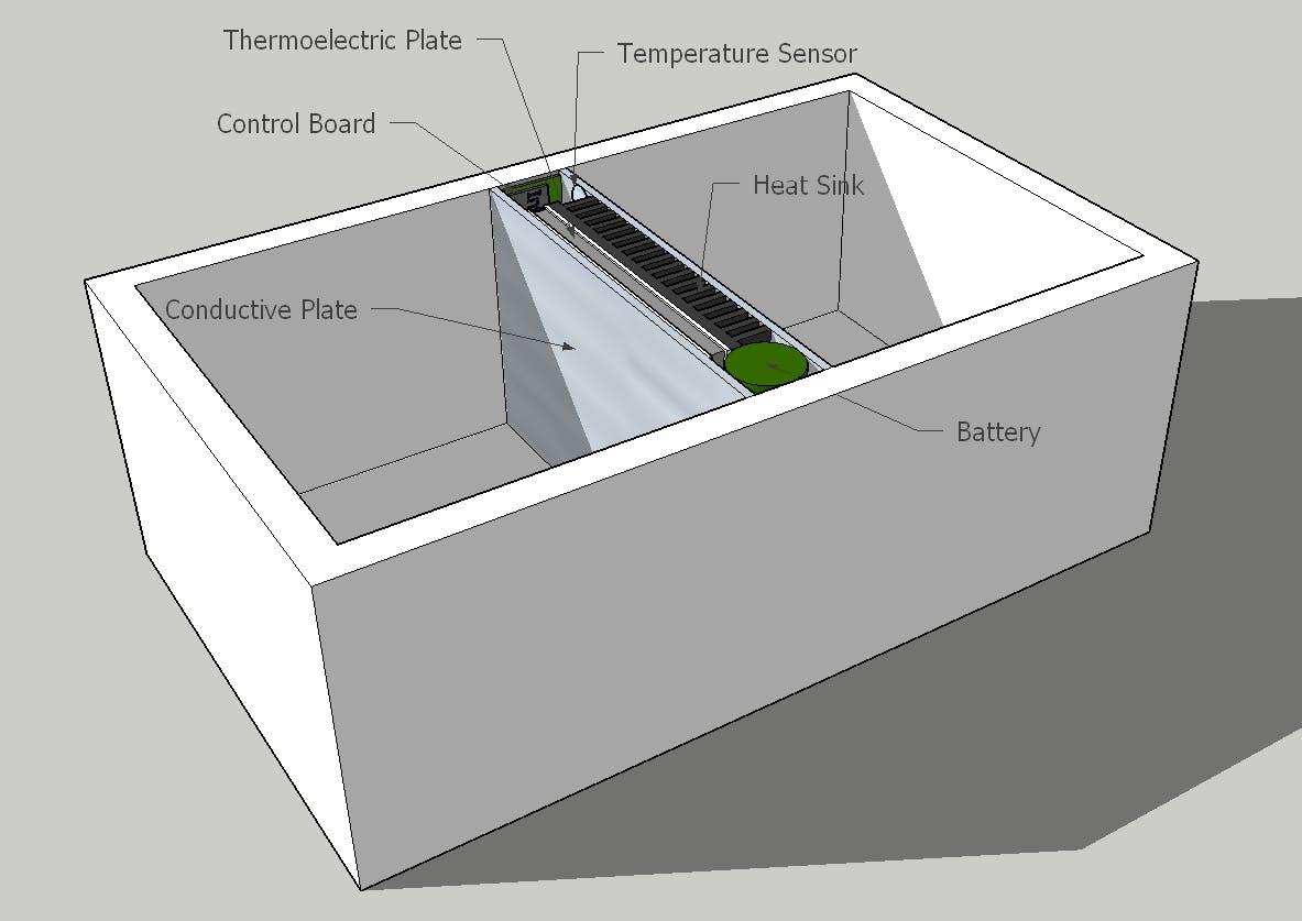 Lunchbox Diagram