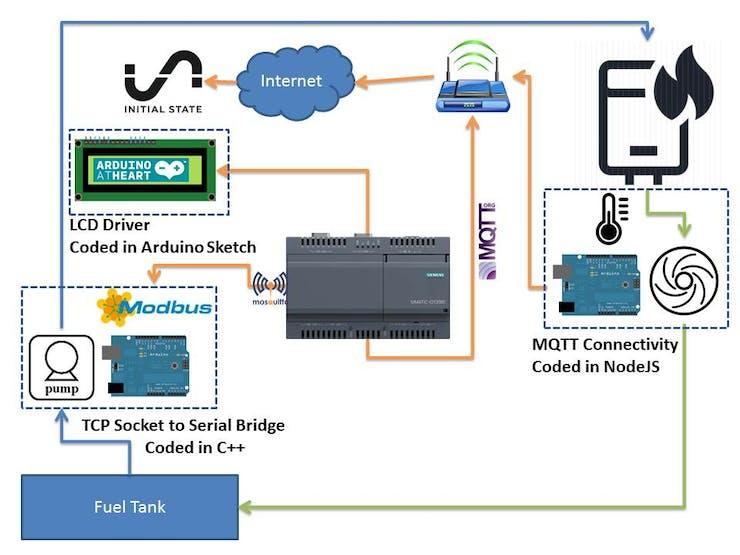 IOT2020-Based Industrial Boiler Controller - Hackster io