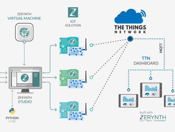 LoRaWAN Using Python, Zerynth and The Things Network