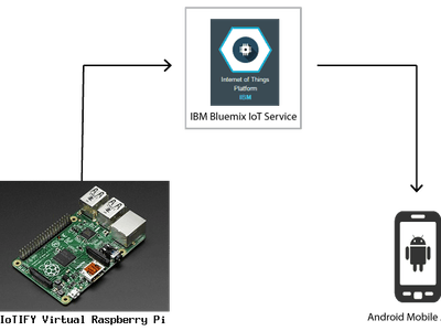 Raspberry Pi -- Android Phone via IBM Bluemix