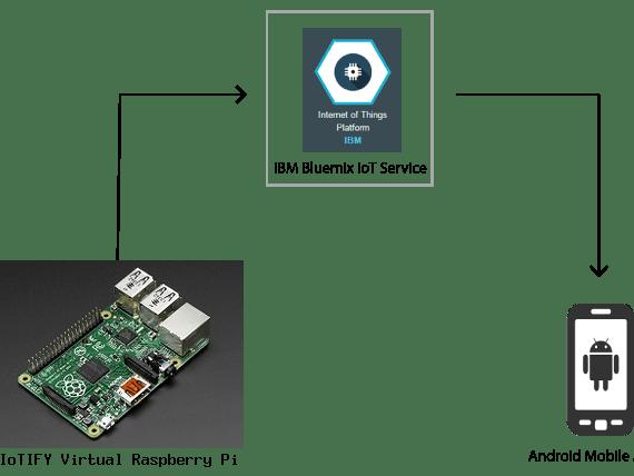 Raspberry Pi -- Android Phone via IBM Bluemix