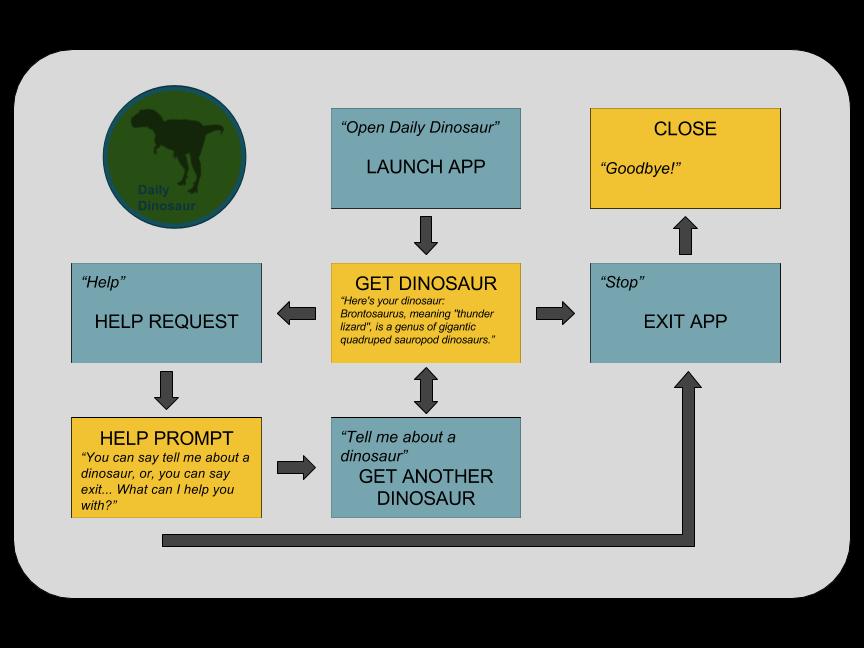 Daily dinosaur diagram ktkprv1cgi