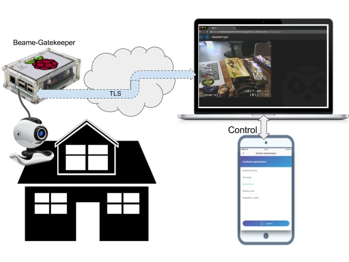Secure Simple Remote Access for Camera Viewing