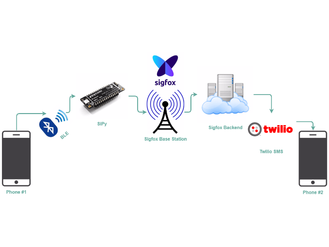 Sigfox Texting with SiPy