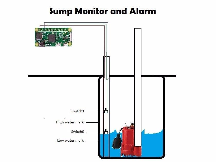 Sump Monitor and Alarm
