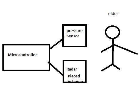 Elder Friendly Care System