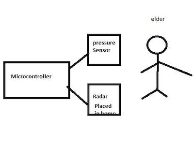 Elder Friendly Care System