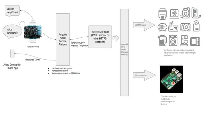 Clock diagram explaining the WisCore Module in action