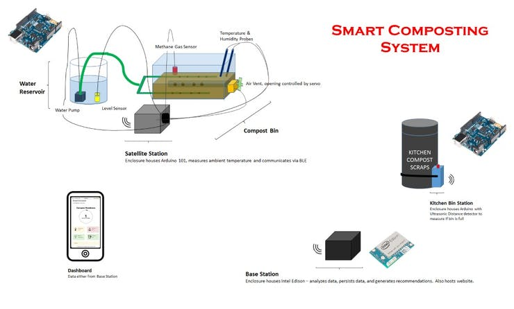 High Level Drawing of the System