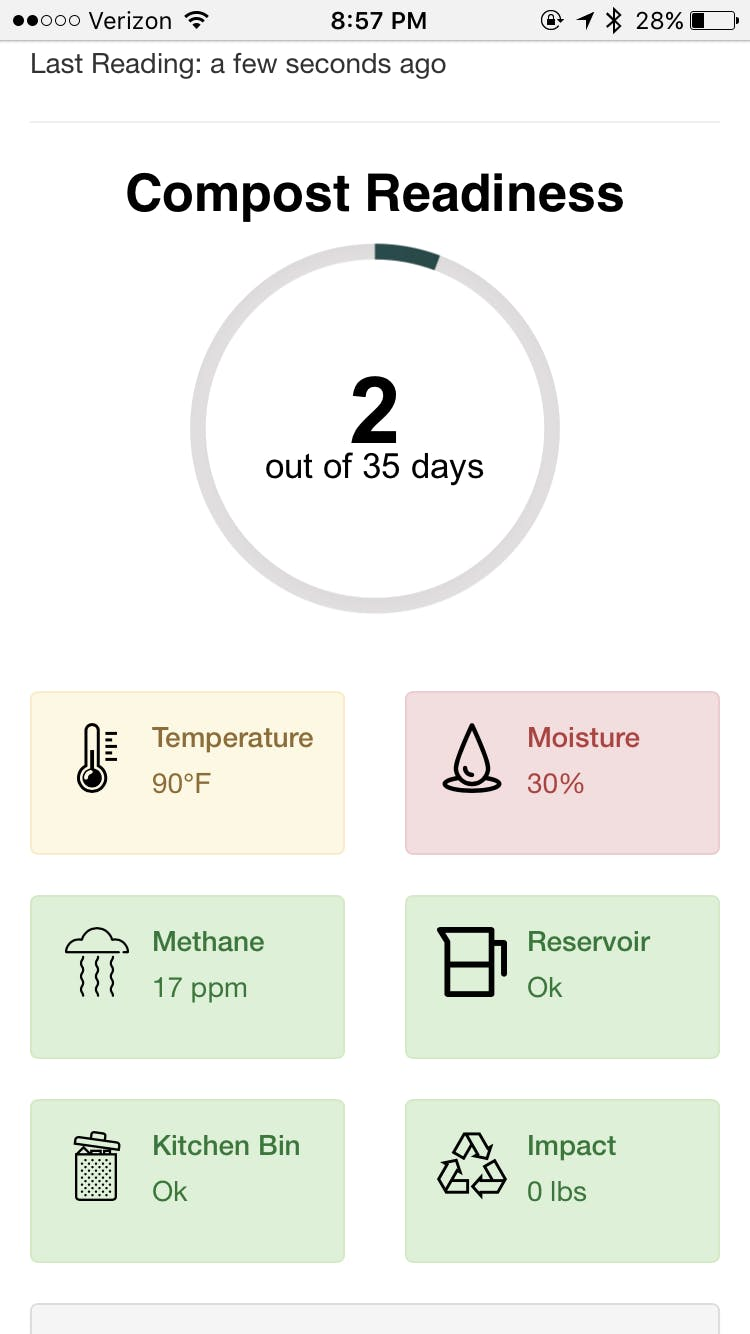 The compost is dry (and getting drier) and the temperature is just outside of the optimal range.