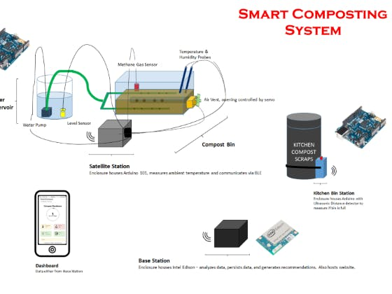 Smart Compost System Arduino Project Hub