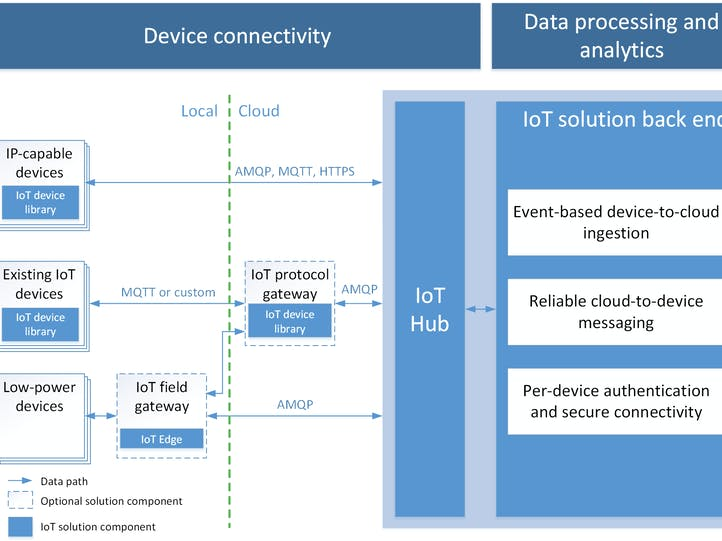 Awesome Azure IoT