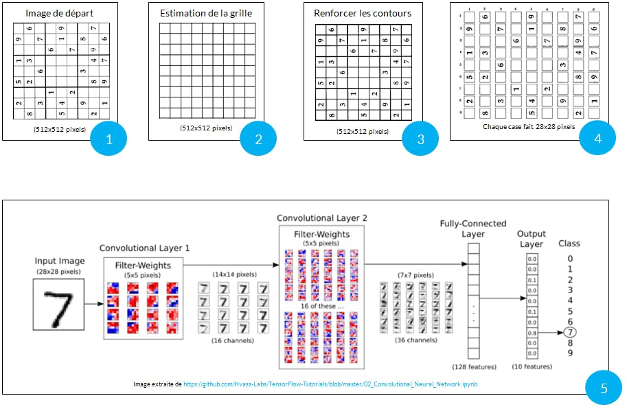 A Sudoku Solver's Robot - Arduino Project Hub
