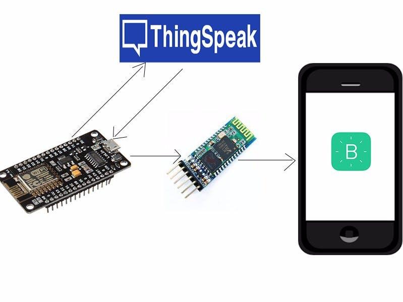 BLYNKING webpage data using ThingSpeak and NodeMcu