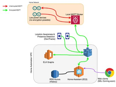 AWS IoT Environment for Home Assistant