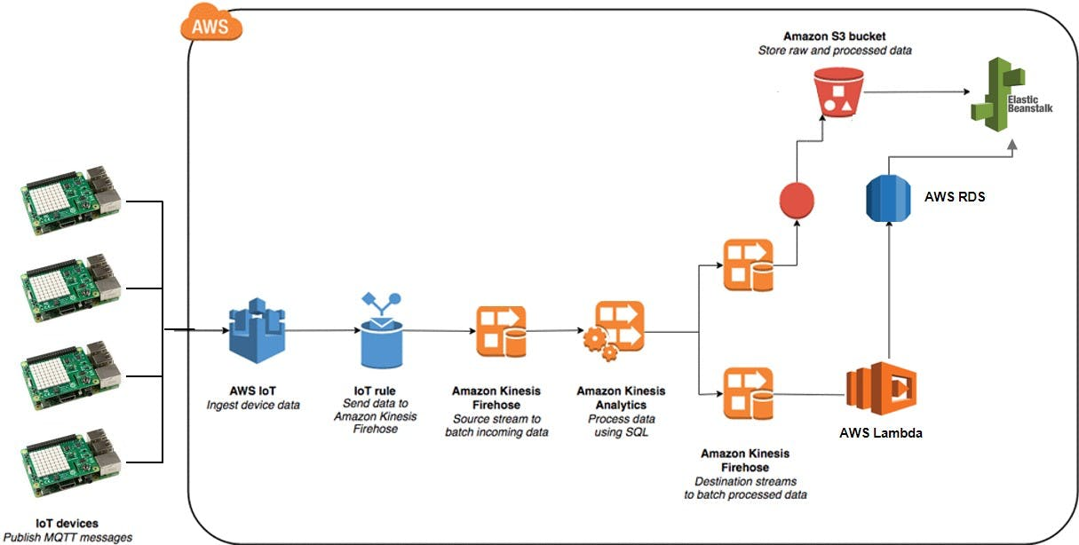 High-Level AWS Architecture