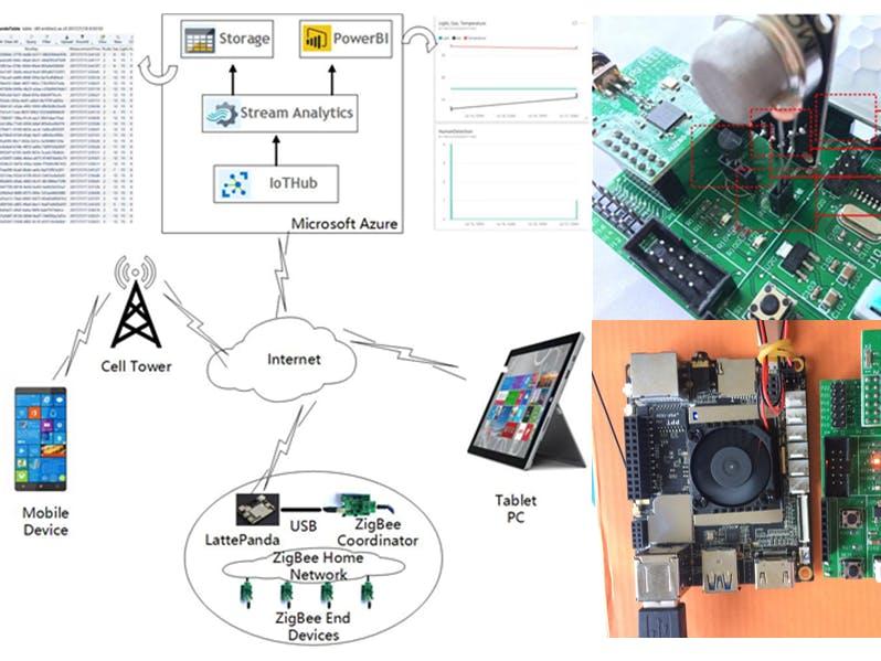 Home Monitoring System Based on LattePanda, ZigBee and Azure