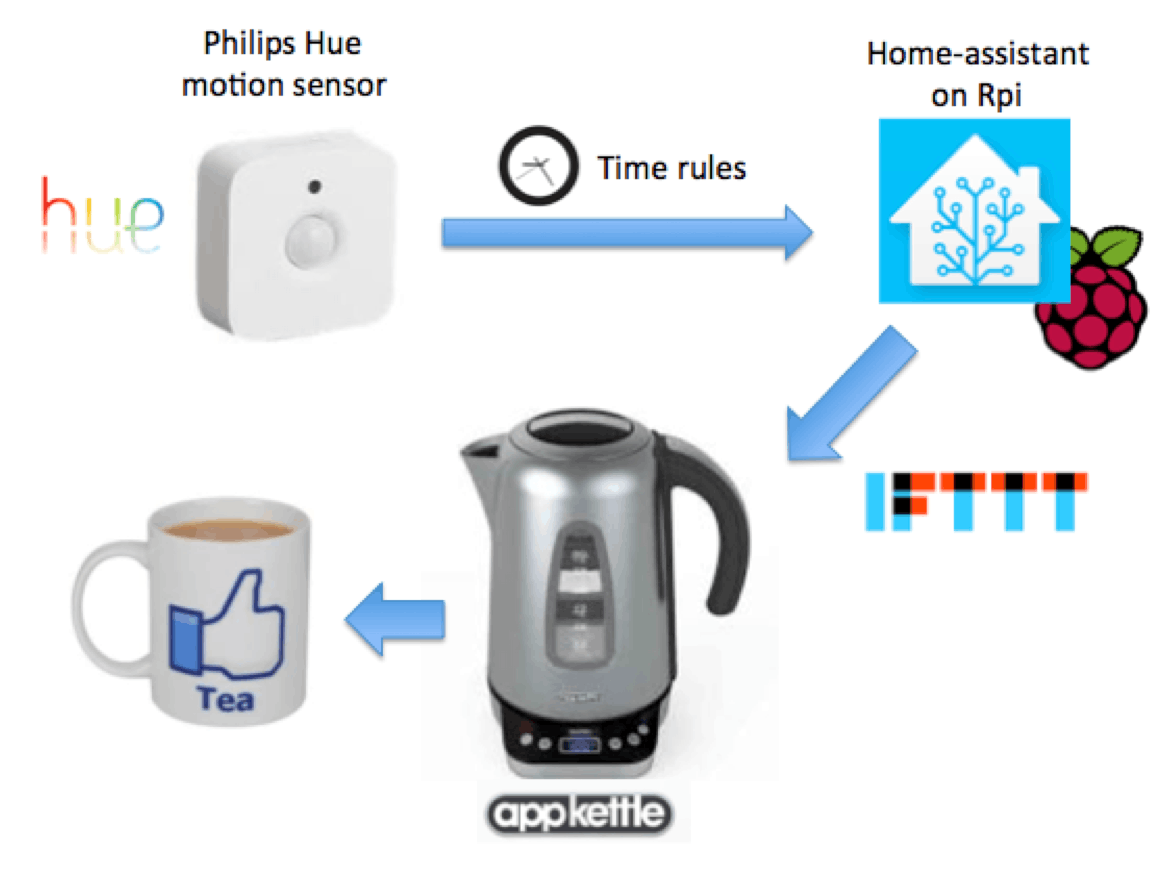 Boil my kettle when I get out of bed in the morning