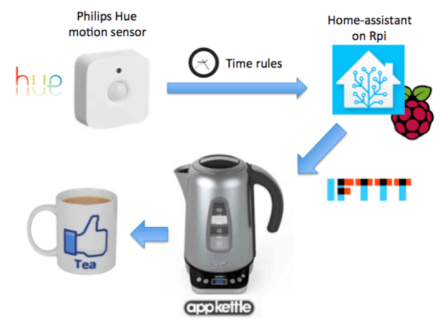 Boil my kettle when I get out of bed in the morning - Hackster io