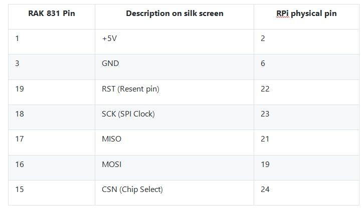 rpi v3 to rak 831 pin connection