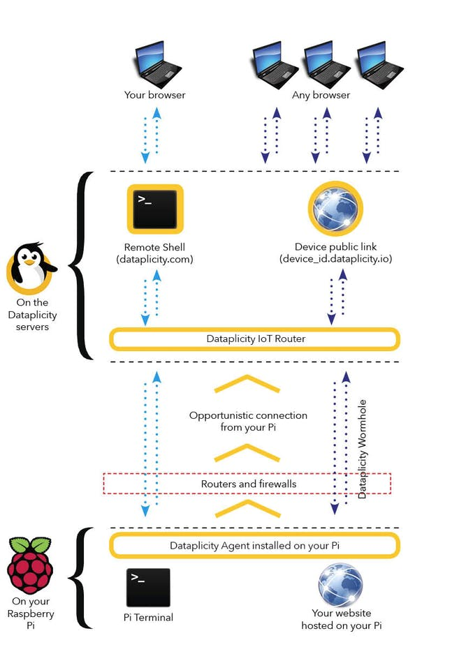 Pushing your Raspberry Pi to the cloud - Hackster io