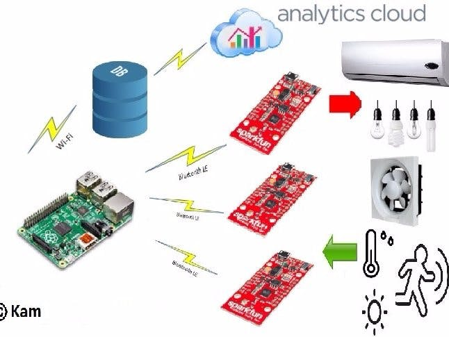 Building Environment Monitoring & Energy Control System