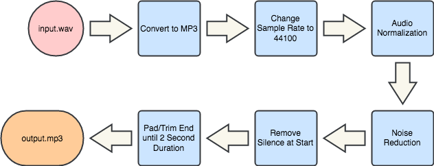 The preprocessing that each new audio sample undergoes before being passed to the predictive model.