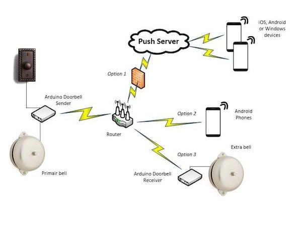 Doorbell v1.2 (a Working Captive Portal + OTA Use Case