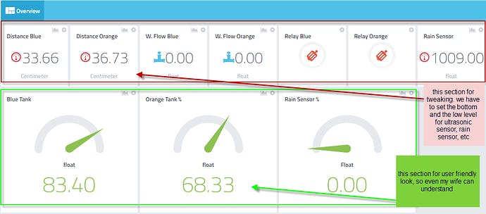 All About Water Systems: Ultrasonic/WaterFlow/Rain Sensor