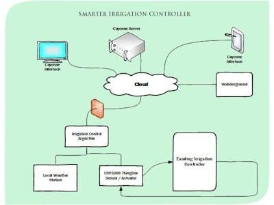 Smarter Irrigation Controller