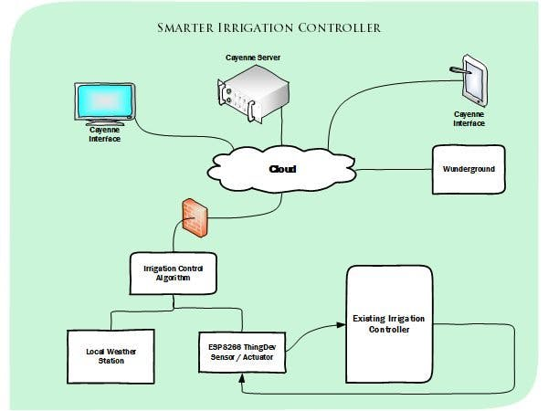Smarter Irrigation Controller - Hackster io
