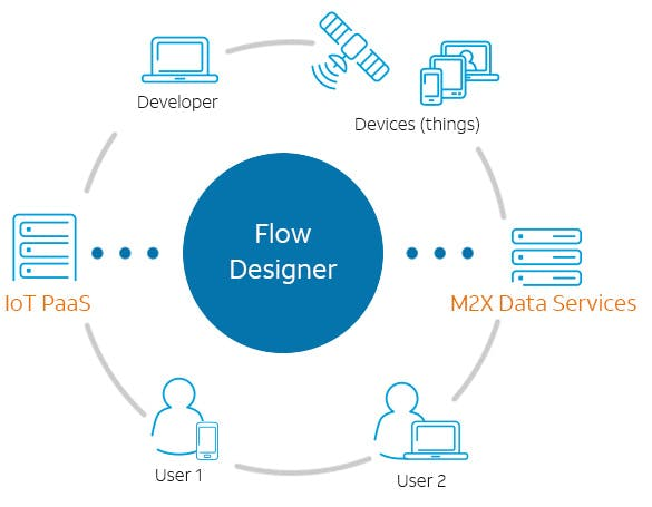 Iot flow designer features infographic