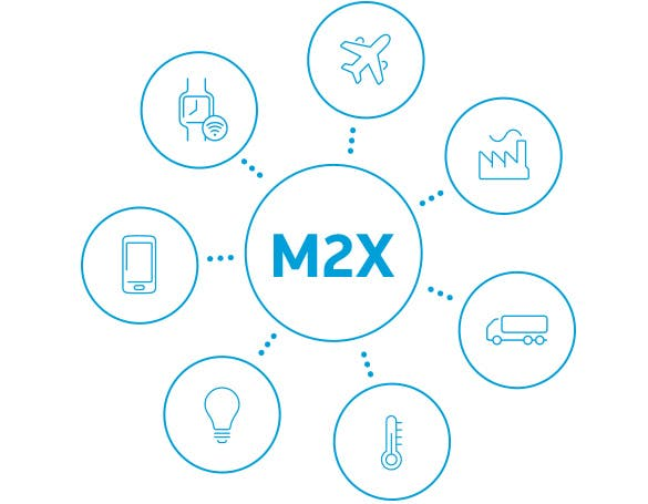 Iot m2x overview infographic