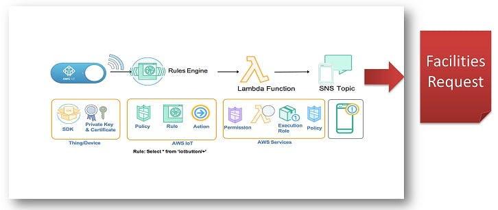 AWS IoT Flow