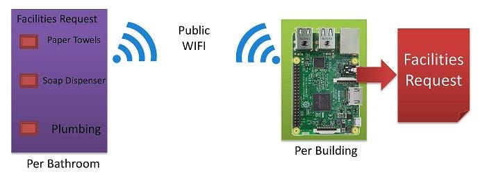 Custom Solution with ESP8266 and Raspberry Pi