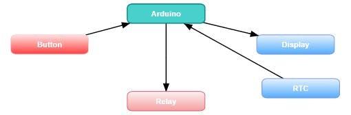 TST functional diagram